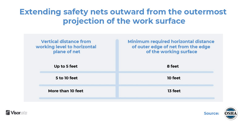 Extending safety nets outward from the outermost projection of the work surface