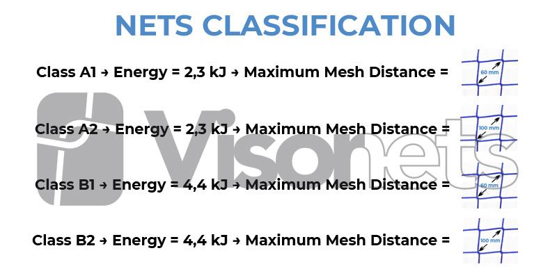nets classifications visornets
